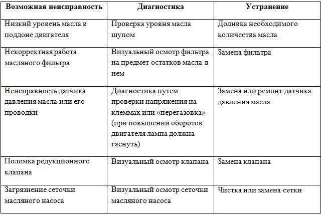 Таблица неисправностей