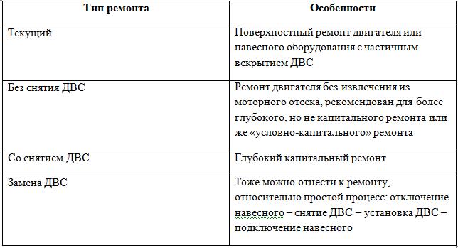 таблица ремонтов двигателей и особенности