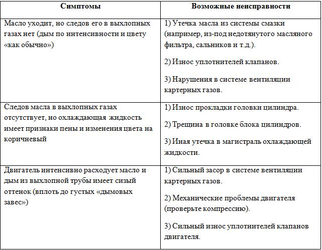 Таблица возможных неисправностей