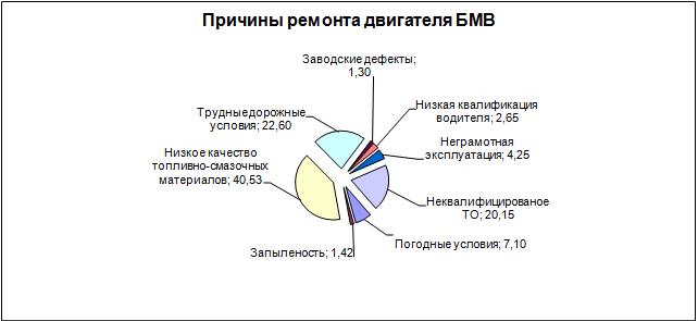 Причины ремонта двигателя БМВ