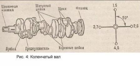 технология ремонта коленчатых валов