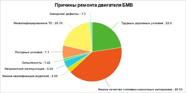 Причины поломок двигателя BMW